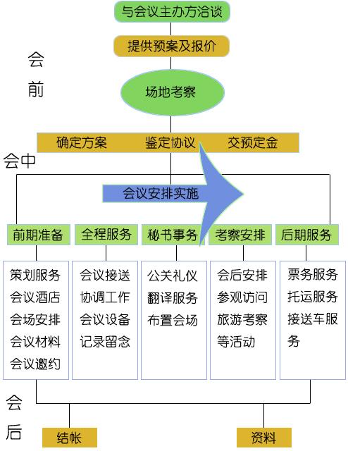 会议筹备流程_重庆会议执行公司会议执行流程